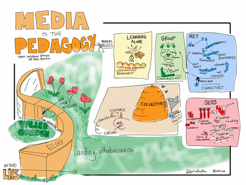 Media Is The Pedagogy @terguy @jondron #cnie2014 | by giulia.forsythe