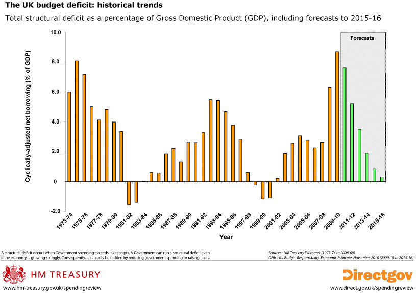 Tax Chart: The UK budget deficit: historical trends | This chart shows u2026 | Flickr,Chart