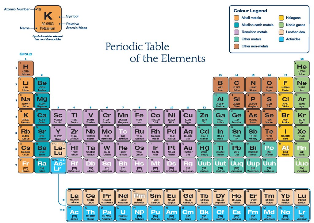 Periodictable3 quark k most up to date configuration flickr periodictable3 by mrs pugliano periodictable3 by mrs pugliano urtaz Gallery