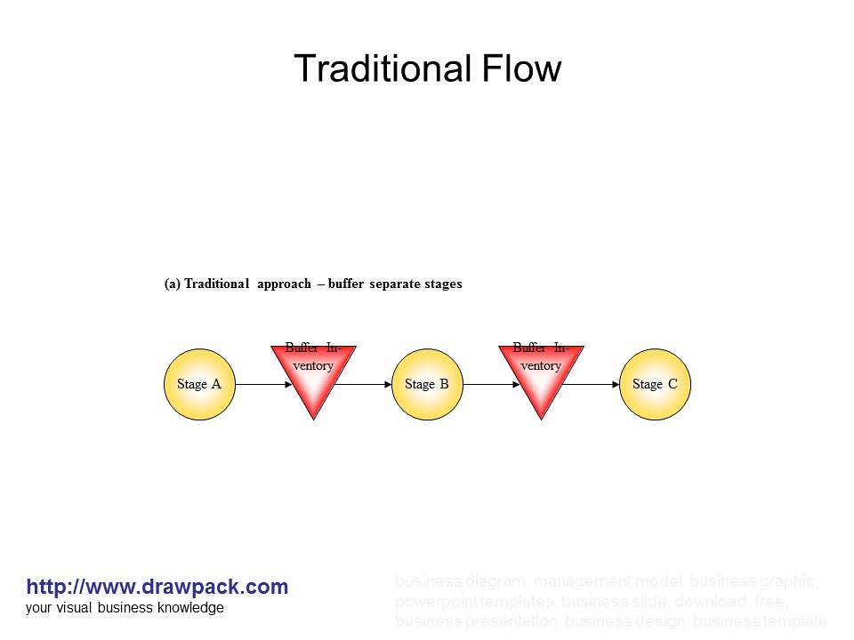 Traditional Flow diagram | drawpack.com | Flickr