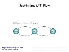 Just in time jit flow diagram drawpack flickr just in time jit flow diagram by drawpack ccuart Choice Image