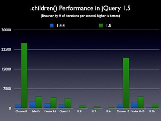 .children() Performance in jQuery 1.5 | by John Resig
