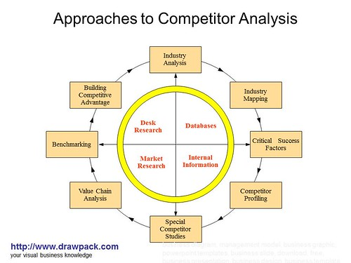 analytic competitors Sas advanced analytics competitors and sas advanced analytics alternatives.