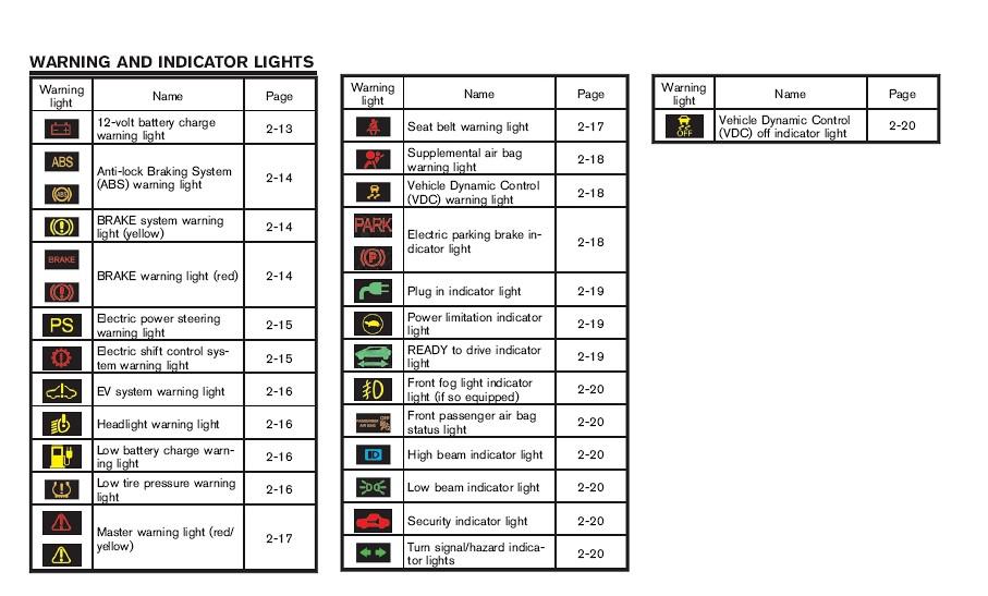2011 Nissan Leaf Warning Indicator Lights Mrbinfv Flickr