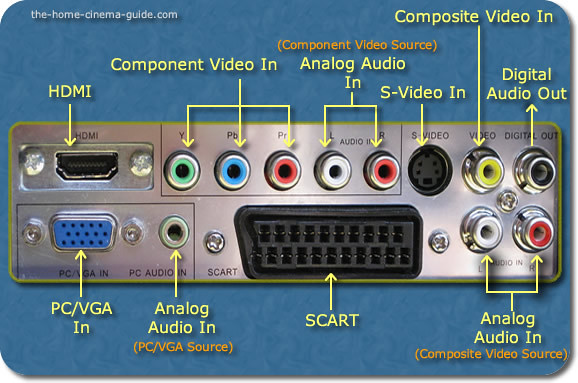 TV Audo and Video Connections | If you need more detailed in… | Flickr