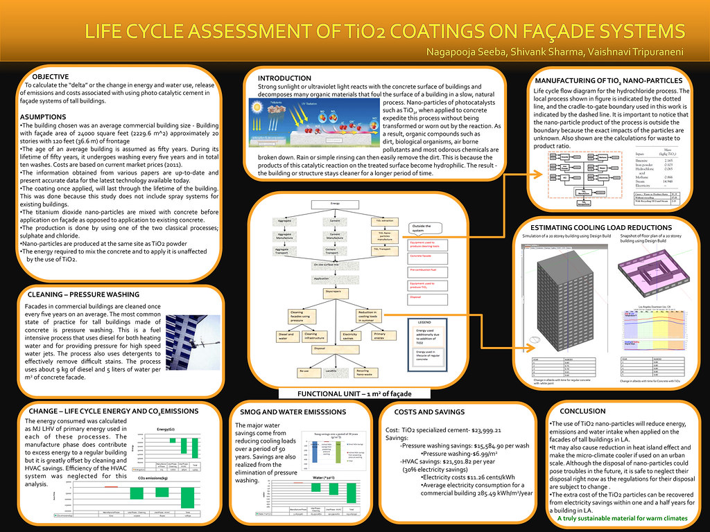Jewellery Manufacturing Process Flow Chart: LIFE CYCLE ASSESSMENT OF TiO2 COATINGS ON FAÇADE SYSTEMS | Flickr,Chart