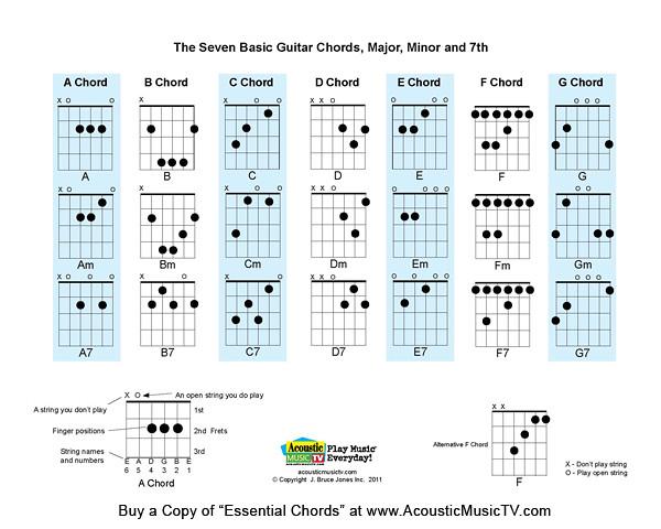 Essential Chords 7 Basic Guitar Chords The Seven Basic Gu Flickr
