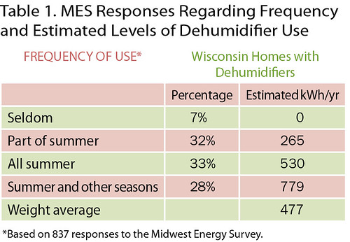 Table 1. MES Responses Regarding Frequency and Estimated Levels of Dehumidifier Use | by Home Energy Magazine