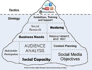 Social Media Iceberg | by Intersection Consulting