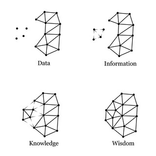 Data, Information, Knowledge, Wisdom 0.1 | by MichaelKreil