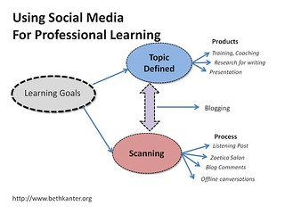 Using Social Media for Professional Learning | by cambodia4kidsorg