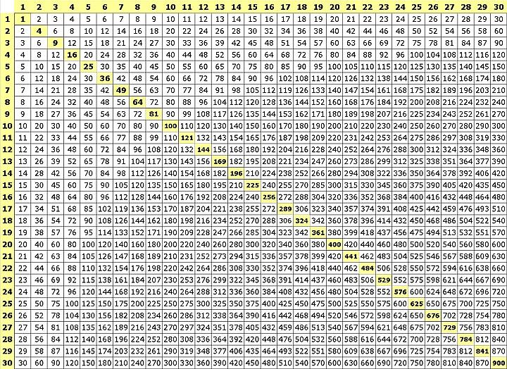 Multiplication Table 30x30 Jeffrey Pratt Flickr