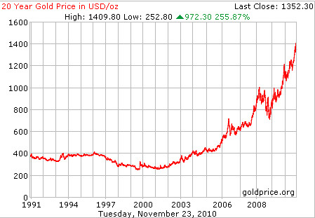 Gold price per ounce in usd dollars 20 year chart survival flickr