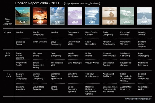 Horizon Reports 2004-2011 | by Jochen Robes
