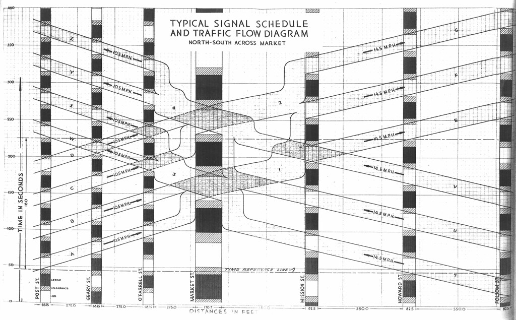 Signal Flow Chart: Typical Signal Schedule and Traffic Flow Diagram North-Sou2026 | Flickr,Chart