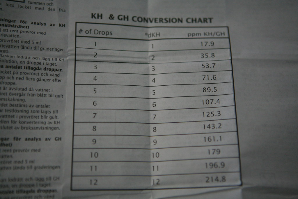 Kh Gh Conversion Chart Baristalab Flickr