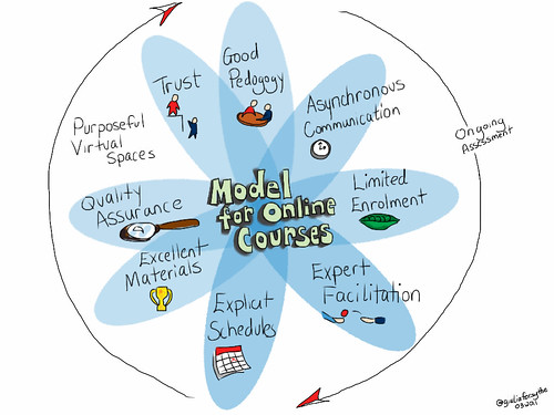 Model for Online Courses | by giulia.forsythe