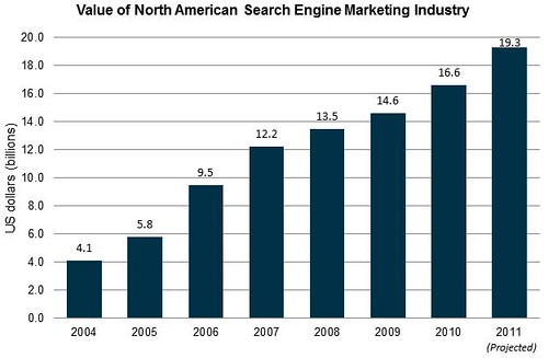 SEMPO State of Search Marketing Report 2011 | by Bruce Clay, Inc