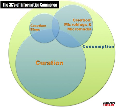 The 3C's of Information Commerce | by b_d_solis