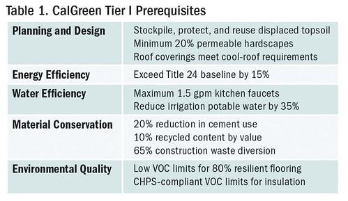 Table 1. CalGreen Tier I Prerequisites | by Home Energy Magazine
