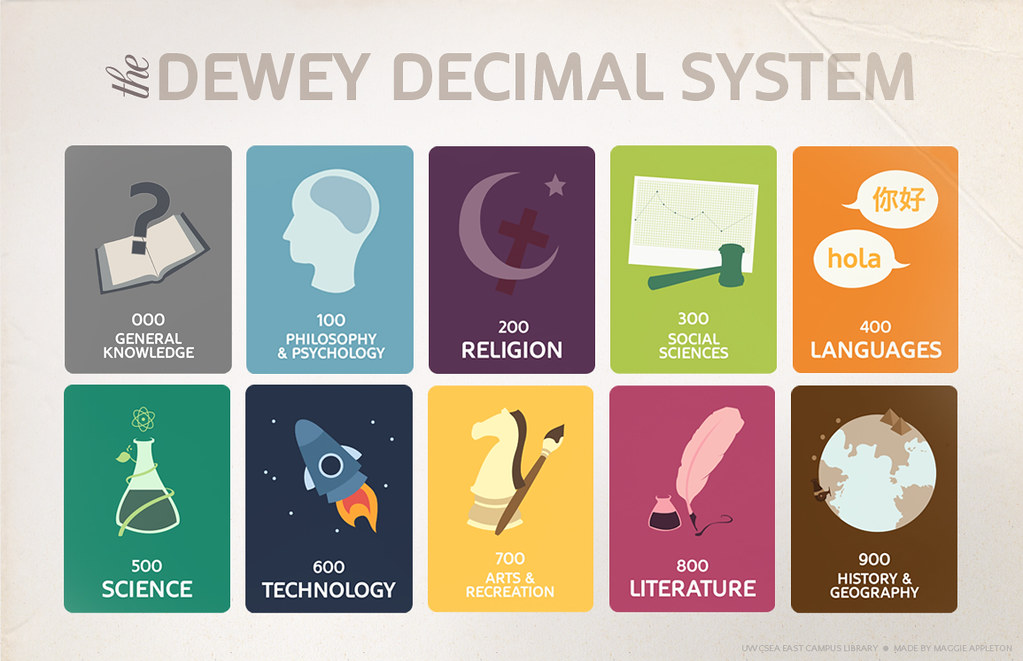 dewey decimal system poster this little creation was a req flickr