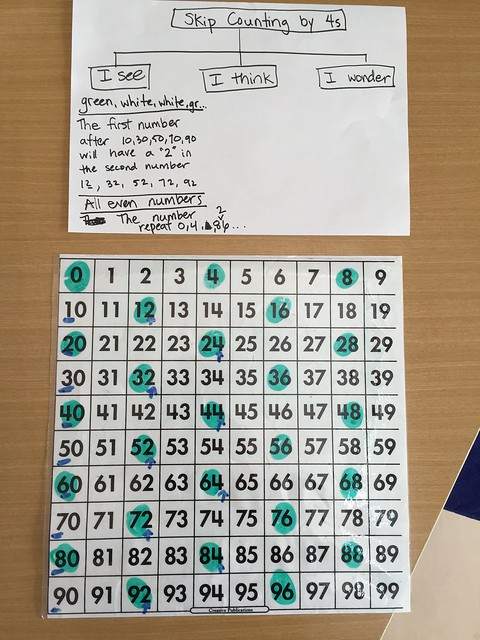 2M Repeated Addition, Skip Counting and Patterns in Number
