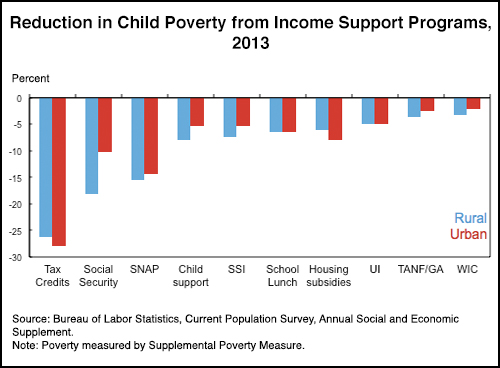 Tax Chart 2015: Reduction in Child Poverty from Income Support Programs 2u2026 | Flickr,Chart