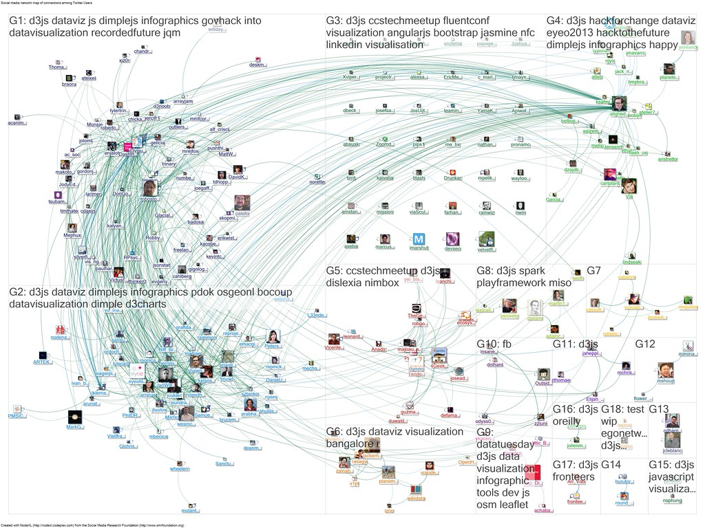 2013 06 02 08 43 40 nodexl twitter search d3js the graph r flickr 2013 06 02 08 43 40 nodexl twitter search d3js by gumiabroncs Image collections
