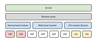 Gqrx hierarchy diagram | by csete