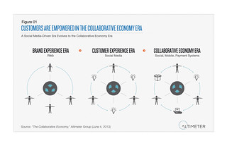 Customers Are Empowered in the Collaborative Economy Era | by Altimeter, a Prophet Company