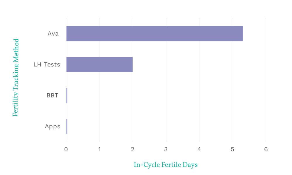 FertilityTrackingMethods-e1467835325386