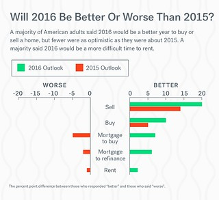 Home sale and purchase in 2016 | by darrellr.klein