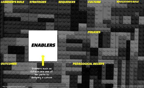 EdTech Enablers - Modern Learning Canvas | by mrkrndvs