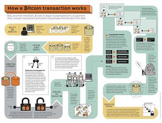 Bitcoin Max Transactions Per Block