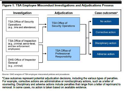 types of employee misconduct