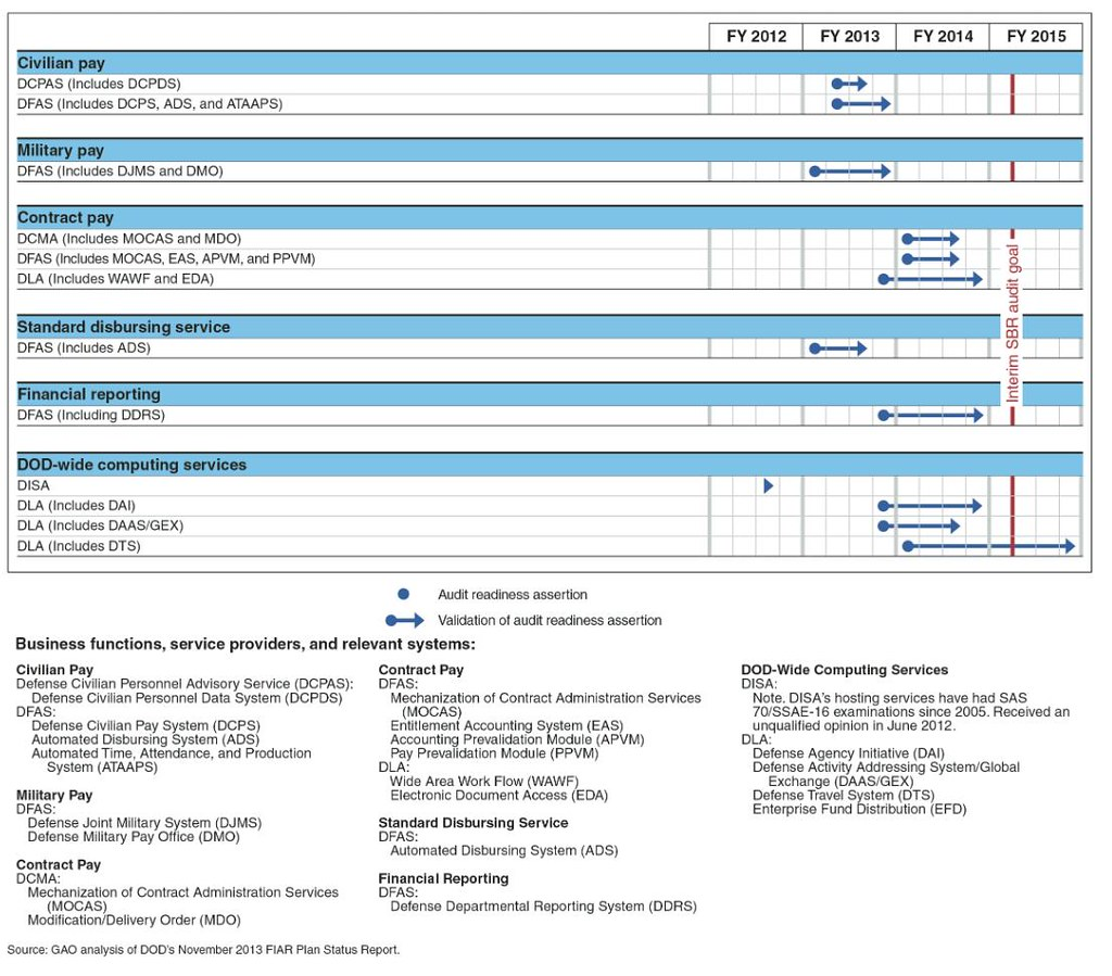 Miliary Pay Chart: Figure 5: Timeline for Validation of Audit Readiness for Du2026 | Flickr,Chart