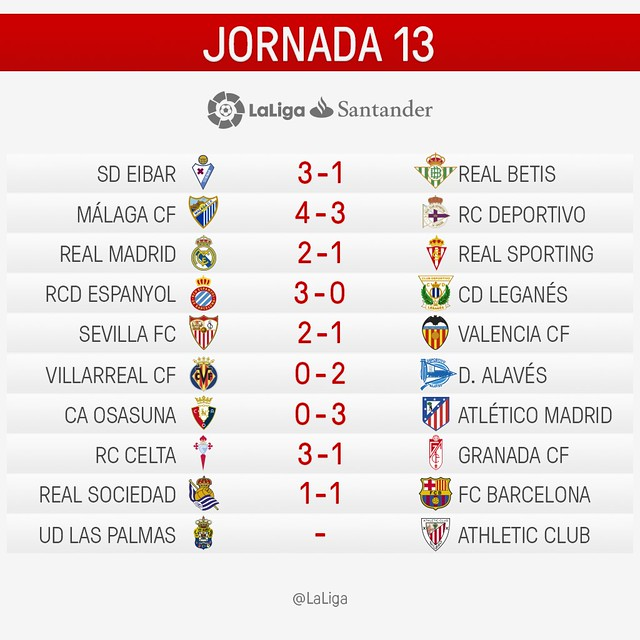 La Liga (Jornada 13): Resultados
