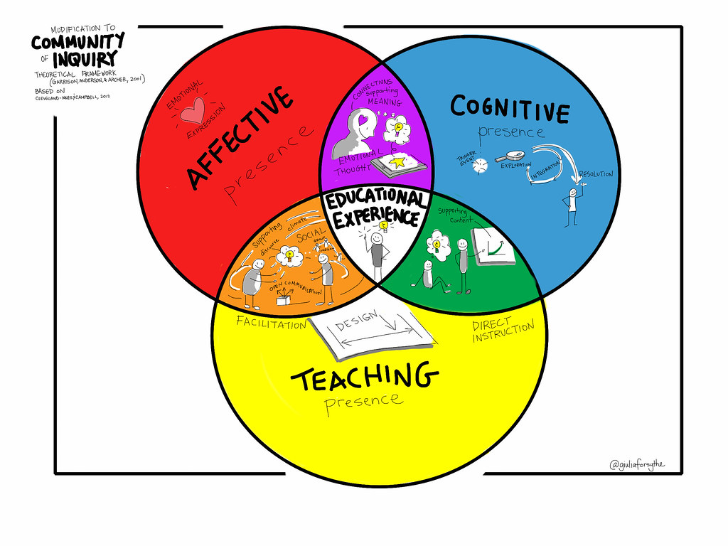Venn Diagram For 3 Things: My suggested update to the Community of Inquiry venn diagru2026 | Flickr,Chart