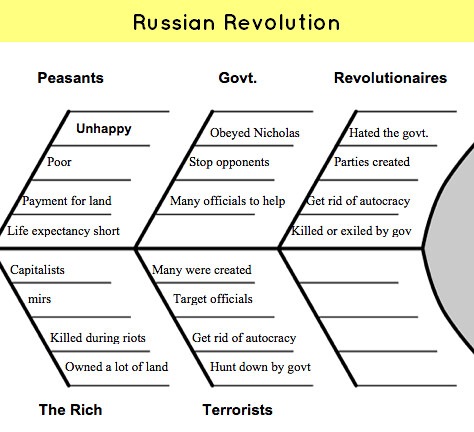 history russian revolution vce notes Teacher summary view portfolios to understand the phases of the russian revolution an excellent synthesis of early soviet history, which goes beyond the.