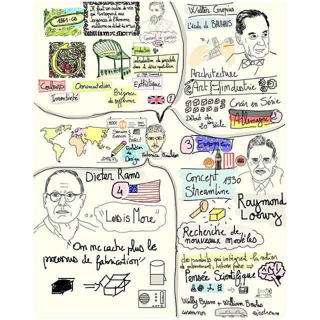 Sketchnotes : Evolution du design MOOC pensée design #desi…   Flickr