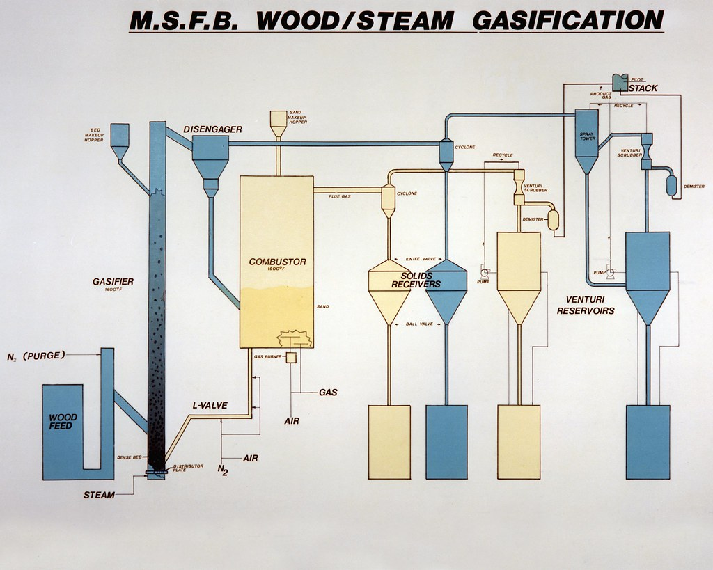 Gasification Market Segmentation and Analysis by Development Trends, Recent Trends and Growth Rate by Regions to 2023