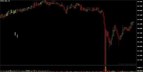 Bitcoin Mxico