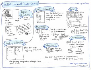 2013-10-23 Sketchnote Bullet Journal (Ryder Carroll) #sketchnote #notetaking | by sachac
