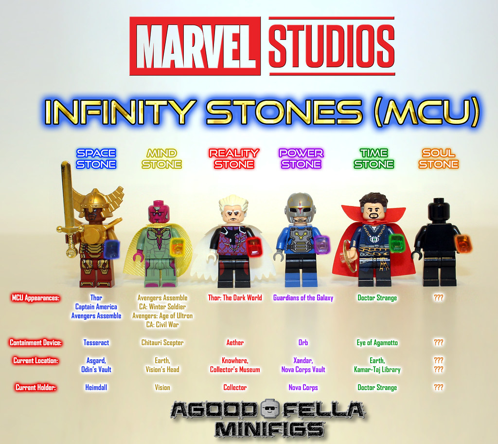 Infinity Stones Mcu Group
