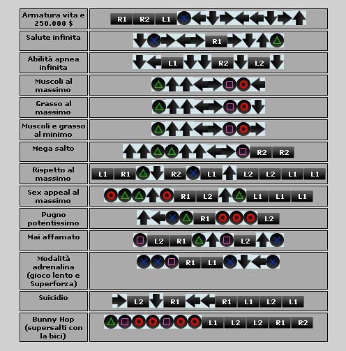 <b>Gta San Andreas Ps2 Cheat Codes</b> | fileam.com/file/0t658j | Flickr