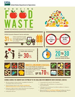reducing-food-waste-infographic | by USDAgov