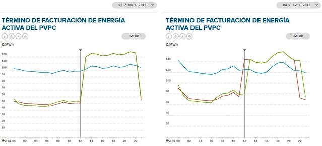 diferencia meses energía