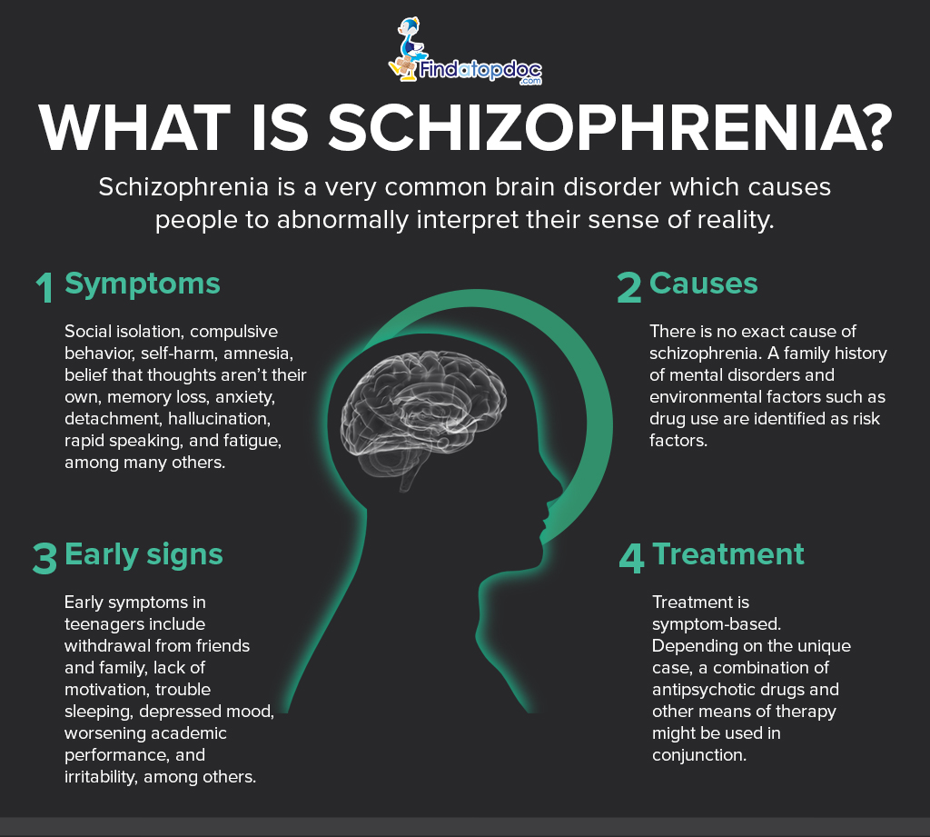 What Is Schizophrenia