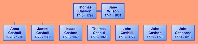Thomas C b1843 1 generation