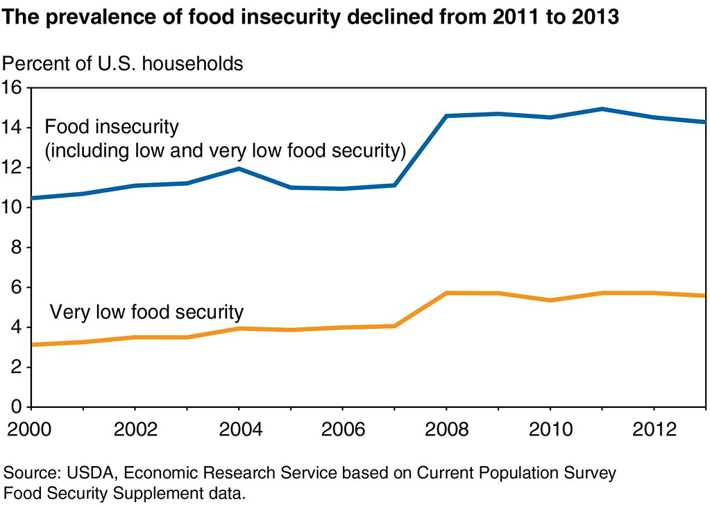 Low Cholesterol Foods Chart: Food Insecurity chart | The U.S. Department of Agriculture7su2026 | Flickr,Chart
